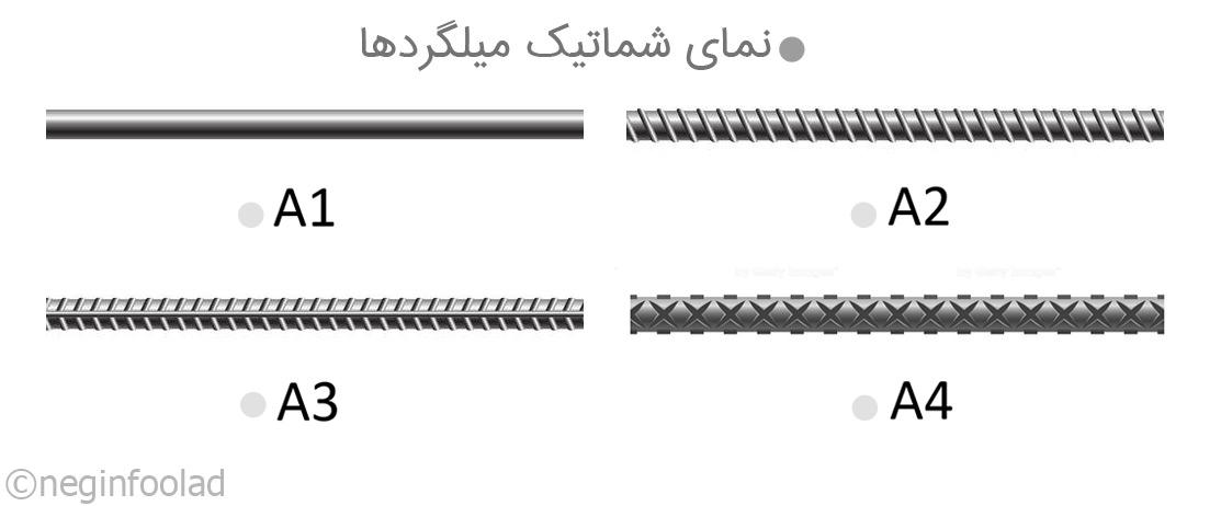 شکل میلگرد A1 و A2 و A3 و A4