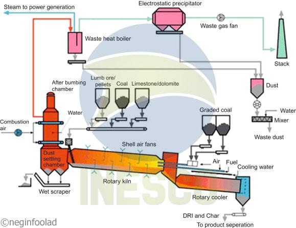 تولید آهن اسفنجی 1 - تولید آهن اسفنجی به روش SL/RN